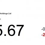 動力推介(2月22日): 興發鋁業(98 HK) 鋁業股本回報高