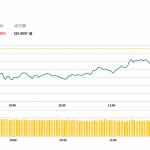 午市評論 (2月22日): 港股半日跌84點,兩地股市漲跌不一