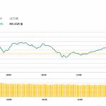 午市評論(2月25日):兩地股市上漲,中資金融及手機股造好