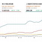收市評論(2月25日) : 兩地股市成交暢旺,滬深兩市高收