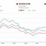 市場快訊 (2月26日): 期油價跌3% 注視今晚聯儲局主席出席國會聽証會講話