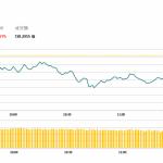 午市評論(2月26日):港股回吐148點,鐵路基建股逆市走高