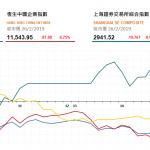 收市評論(2月26日): 港股全日收跌187點,中資券商股集體回落