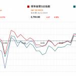 市場快訊 (2月27日): 美聯儲局主席重申對加息保持耐性 美股微跌