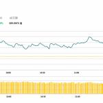 午市評論(2月27日):港股半日震蕩走高,手機產業鏈股表現欠佳