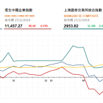 收市評論(2月27日):港股午後高臺跳水,內險汽車股走弱