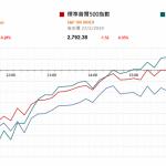 市場快訊 (2月28日): 中美貿談仍存變數 聯儲局可能今年應宣佈停止缩表