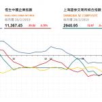 收市評論(2月28日):港股近全日低位收市