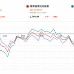 市場快訊 (3月1日): MSCI將A股權重提高 利好國內券商股