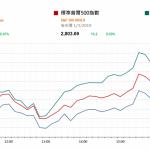 市場快訊 (3月4日): 中美或在本月稍遲期間達成協議