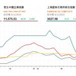 收市評論(3月4日):港股午後漲幅收窄,大市成交暢旺