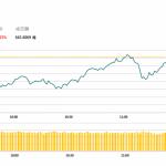 午市評論(3月5日): 港股低開後靠穩,濠賭股普遍下跌