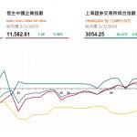 收市評論(3月5日): 港股尾市微升2點,兩地成交暢旺