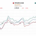 市場快訊 (3月6日): 美股平收 經濟數字向好美匯轉強