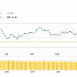 午市評論(3月6日): 兩地股市上漲,手機設備股造好