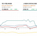收市評論(3月06日):港股全天高位震蕩,兩地成交暢旺