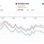 美股跌 市場注視歐央行周四議息     市場快訊 (3月7日)