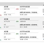 美高梅中國(2282 HK) 盈利跌