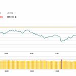 港股半日震蕩下挫,汽車股受壓 | 午市評論 (3月7日)
