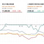 港股全天持續下行,中資保險股受壓 | 收市評論(3月7日)