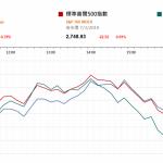 美股跌 歐央行下調經濟預測  |  市場快訊 (3月8日)