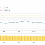 港股半日跌432點,券商內險股跌幅靠前 | 午市評論 (3月8日)