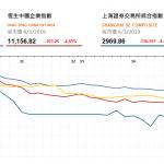 港股全日下跌,午後跌幅擴大 | 收市評論(3月8日)