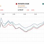 美股上週五變動不大 國內社融融資續增  |  市場快訊 (3月11日)