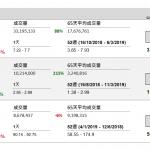 新城發展控股(1030 HK)溢利勁升