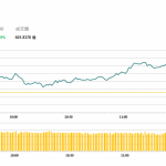 港股高開後持續上漲,醫藥股造好 | 午市評論(3月11日)
