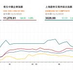 港股全天持續上升,兩地成交暢旺 | 收市評論(3月11日)
