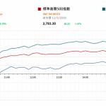 科技股帶動美股上升  |  市場快訊 (3月12日)