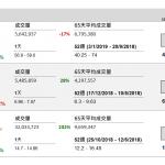 美團點評(3690 HK)虧損增