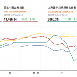 港股今日持續上升,豬肉股造好 萬洲國際(288 HK)飈逾6% | 收市評論(3月12日)