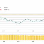 港股繼兩天顯著上揚後回吐,中國平安(2318 HK)盈利好逆市升1.5% | 午市評論(3月12日)