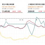 港股全日受壓,國泰(293 HK) 績後逆市升2.3% | 收市評論(3月13日)