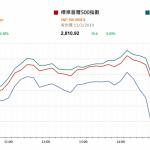 美股回升 注視中國總埋明天的記招  |  市場快訊 (3月14日)