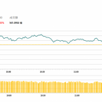 港股今早走勢反復,中國聯通(762 HK)績後升3.6%