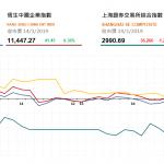 港股全日上升43點,油價走強 中國海洋石油(883 HK) 升逾3%