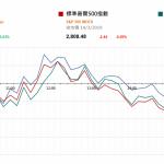 美股反覆 中國總理今早記召  |  市場快訊 (3月15日)