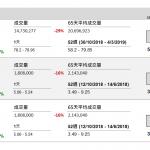 友邦保險(1299 HK) 新業務增
