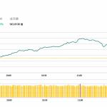 港股開市後升幅擴大,舜宇(2382 HK)抽升5.6%