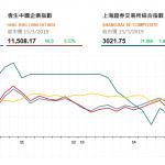 港股全日上升160點,舜宇(2382 HK)升逾5%