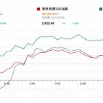 美股上週五升約0.5% 市場關注美聯儲局週二和週三議息  |  市場快訊 (3月18日)