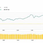 港股高開後持續走高,華潤置地(1109 HK)升6.6%創新高