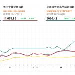 港股午後升幅擴大,華潤置地(1109 HK)升逾9%