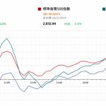 美股反覆 金管局續入市買入港元  |  市場快訊 (3月19日)