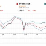 中美下週談判 美股待聯儲局議息结果  |  市場快訊 (3月19日)