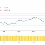 港股今日回吐152點,恆安國際(1044 HK)業績佳升4.5%