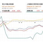 港股全日跌145點,內房地股逆市上漲,碧桂園服務(6098 HK)升12%